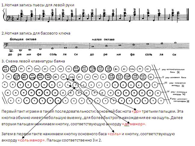 Посмотрите внимательно, какие ноты и аккорды от них использованы в пьесе.  Найдите эти ноты на схеме левой клавиатуры.