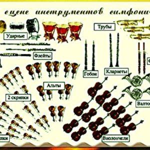 Модель урока «Симфонический оркестр и его инструменты»
